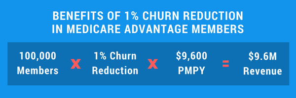 Benefits of Churn Reduction 2.png