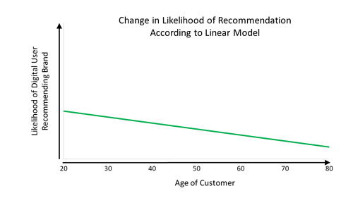 Change in Likelihood of Recommendation According to Linear Model