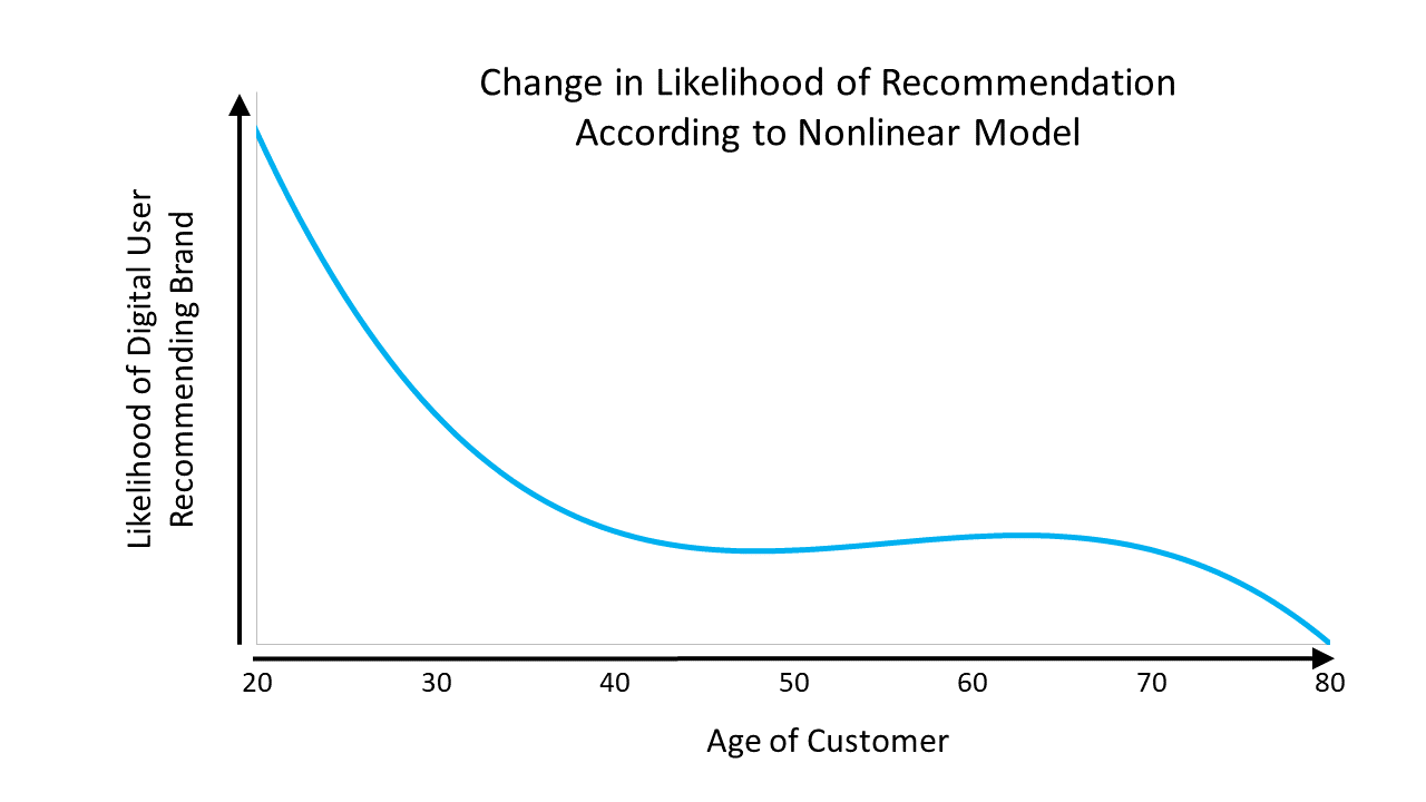 Change in Likelihood of Recommendation According to Nonlinear Model-