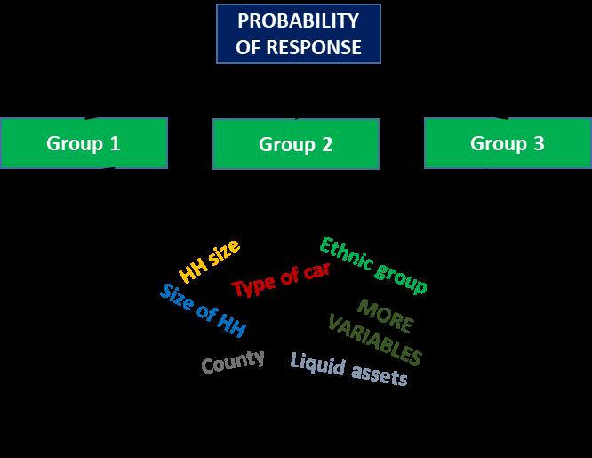 DDG Nested Response Model
