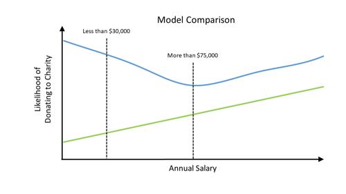 Model Comparison 2