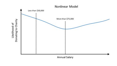 Nonlinear Model